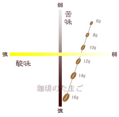 コーヒーをいれる時の豆の量による味の差グラフ珈琲のたまご