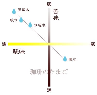 水の質による味の差