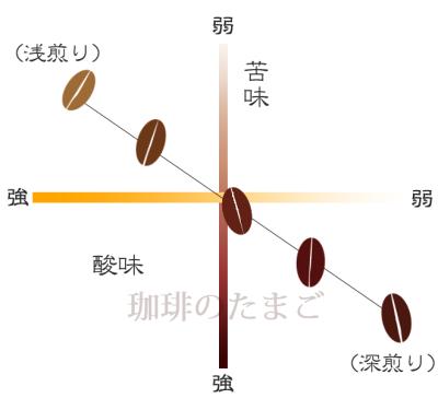 焙煎具合の違いによる味の差グラフ