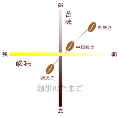 グラインド(挽き)具合による味の差グラフ珈琲のたまご